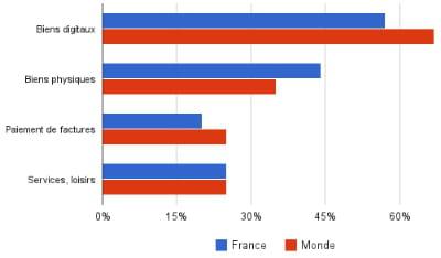 quels types de biens sont achetés depuis un mobile en france et dans le monde ?