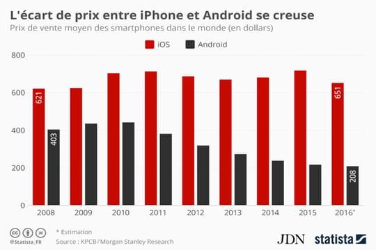Infographie : l'écart de prix entre iPhone et smartphones Android se creuse