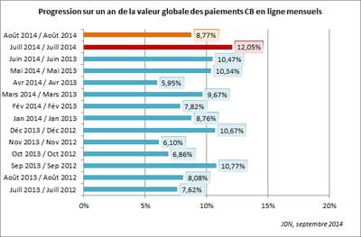 evolution de la valeur globale des paiements en ligne mensuels effectués par