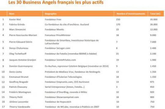 Qui sont les business angels français les plus actifs ?