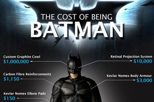 Combien ça coûte de devenir Batman