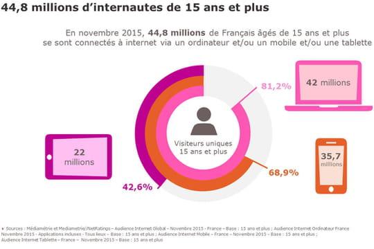 Les tendances du Web en France, selon Médiamétrie