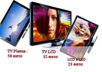 la consommation varie de manière importante selon la technologie de l'écran