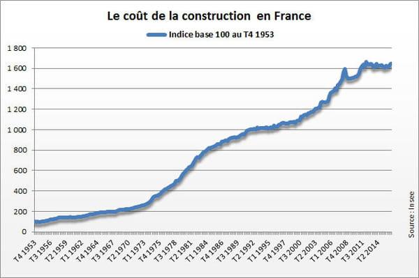 Indice du co t de la construction icc 2016 en hausse au 4e trimestre - Cout de la construction au m2 ...