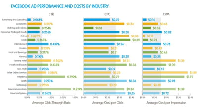 la performance des publicités selon les secteurs.