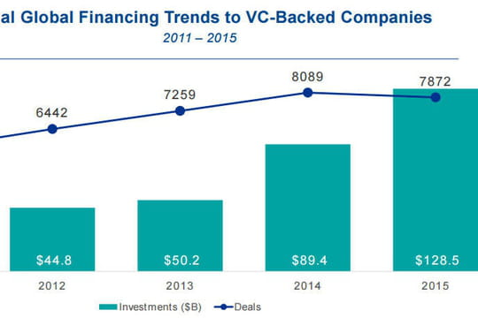 Start-up : le ticket moyen des investissements des VC a bondi en 2015