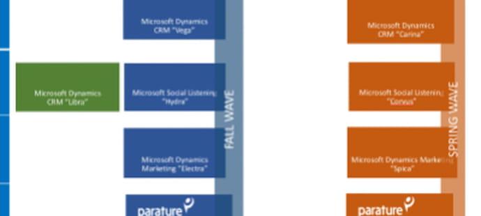 Dynamics CRM Online 2015: la feuille de route révélée
