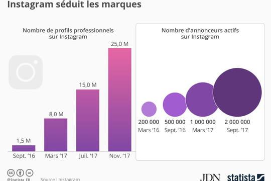 Instagram séduit en masse les annonceurs et les entreprises