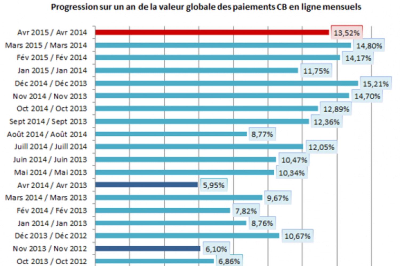 La croissance de l'e-commerce en avril confirme l'accélération du secteur