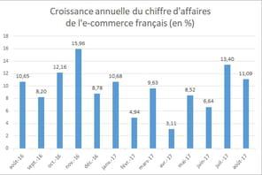 L'e-commerce français croît de11%en août2017