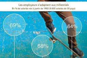 Çay est, les employeurs s'adaptent aux millennials