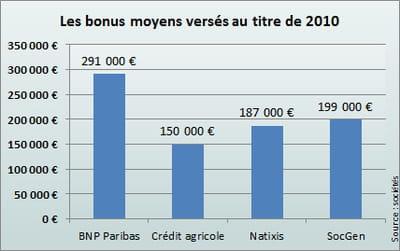 bnp paribas est de loin la plus généreuse.
