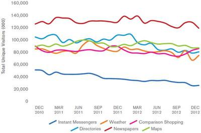 quelles catégories de sites accusent le plus l'impact de l'internet mobile dans