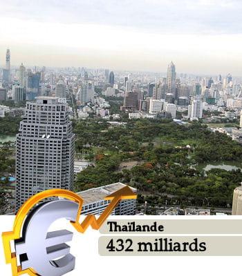 la thaïlande est le 24e pays le plus riche du monde.