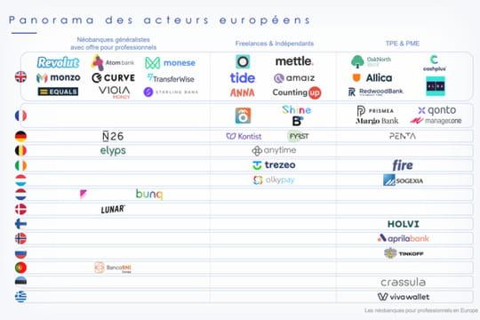 Infographie: les néobanques pro, la deuxième vague en Europe