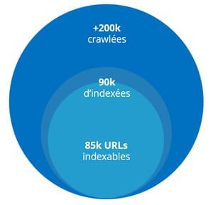 SEO : comment améliorer le crawl de son site en 3 étapes