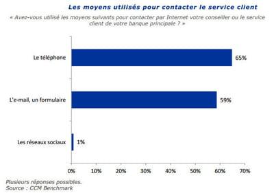 moyens utilisés pour contacter le service client.
