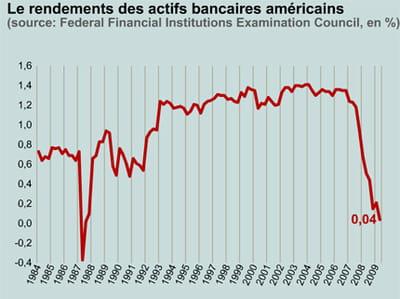 en juin 2009, les rendements ont frôlé le 0%.