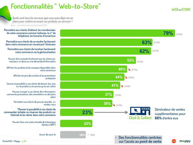 Fonctionnalités Web-to-Store
