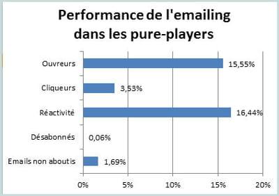 les principaux indicateurs de l'e-mailing chez les pure-players au 1er semestre
