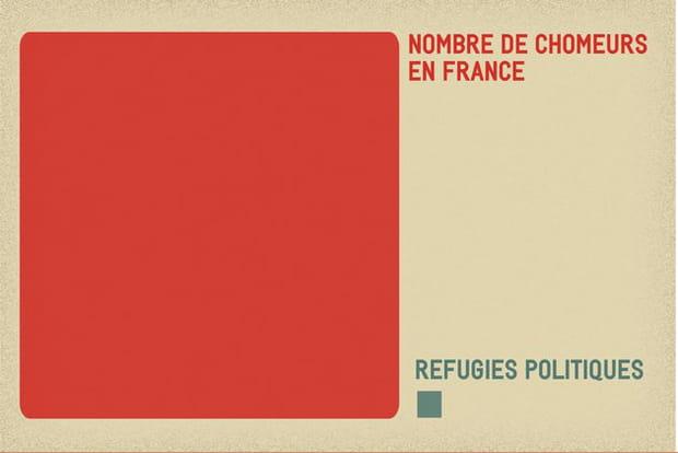 Réfugiés contre chômeurs ?