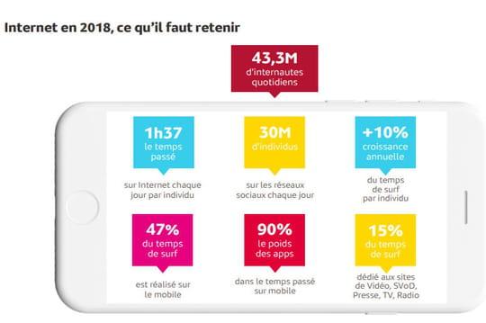 Médiamétrie présente sa radiographie annuelle de l'Internet en France