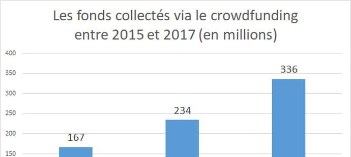 Crowdfunding: définition, sites et marché français…