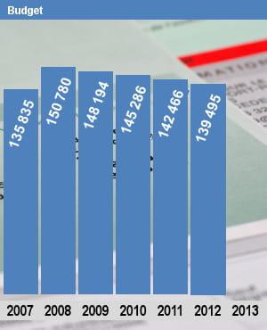 autorisations d'emplois (etpt) pour le ministère du budget.