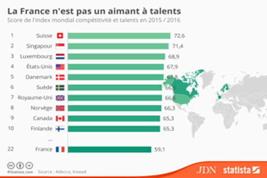 Quels pays attirent les meilleurs talents ?