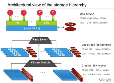 l'architecture des serveurs d'un cluster google.