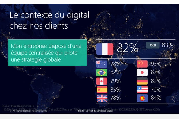 Le digital... le plus souvent l'affaire d'une équipe centralisée