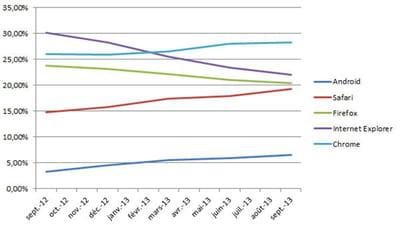 evolution de la part de marché des principaux navigateurs en france en septembre
