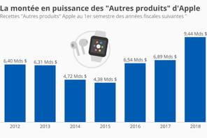 Non, Apple ne vend pas que des iPhone