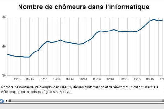 Nouvelle petite hausse du nombre de chômeurs dans l'informatique