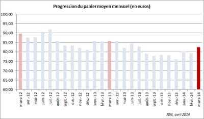 progression du panier moyen mensuel (en euros)
