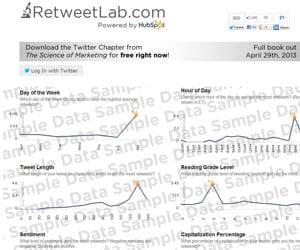 retweet analyse la popularité de vos tweets en fonction de nombreux critères.