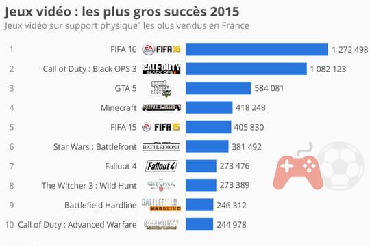 Quels sont les jeux vidéo les plus populaires en France?