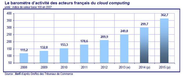 marche cloud 1