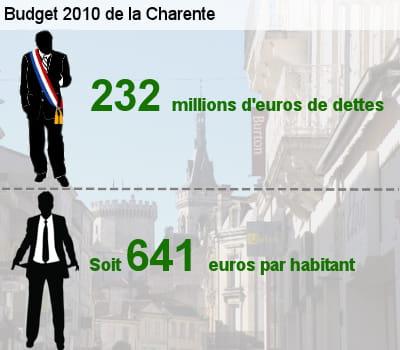 sa dette représente l'équivalent de 58,1% de son budget total.