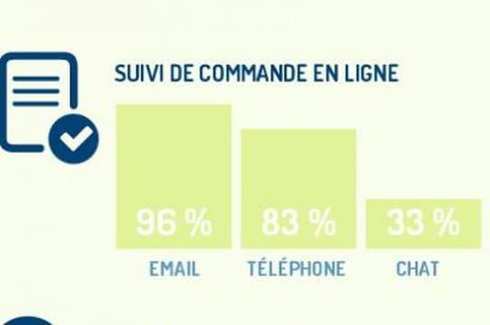 Infographie: l'expérience client dans le secteur du e-commerce