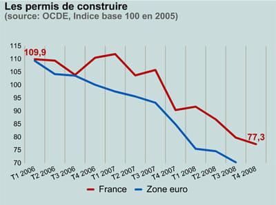 les permis de construire en france et dans la zone euro.
