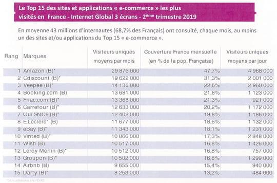Top 15de l'e-commerce français en audience au deuxième trimestre 2019