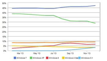 l'évolution sur un an des parts de marchés des os sur desktop selon