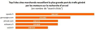 top 5 des sites marchands classés par nombre de 'search clicks' issus des