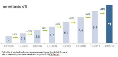 estimation des ventes en ligne au 3ème trimestre 2012