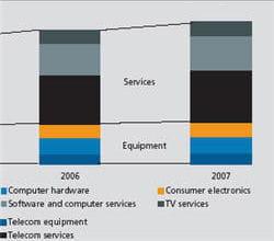 marche digiworld par secteurs