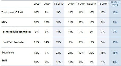 croissance de l'e-commerce par secteur