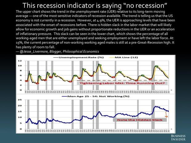 Cet indicateur de récession n'indique aucune récession