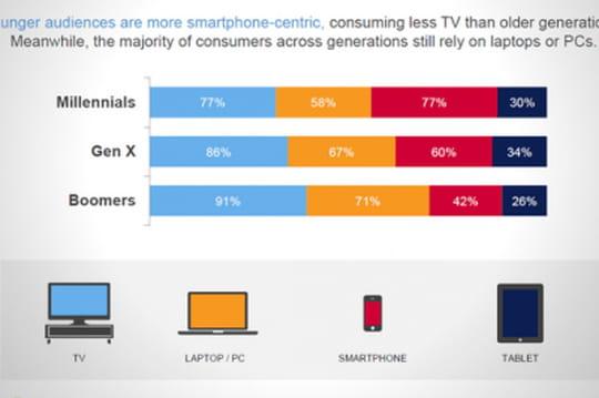 Quel écran pour quelle génération ?