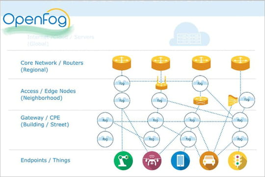 Comprendre le fog computing en sept questions